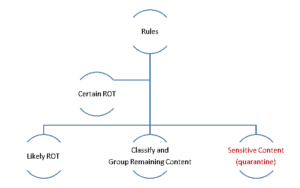 ROT Decision Tree