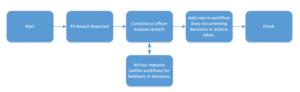 Business Process Management Flow