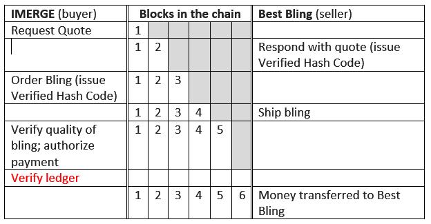blockchain xtn